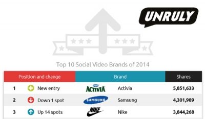 Activia, Samsung and Nike the most shared social video brands of 2014