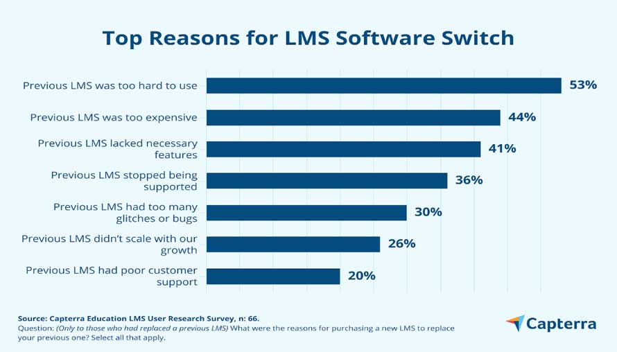 Top reasons for LMS software switch