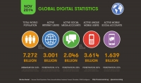 Global internet users hits three billion mark