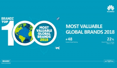 Huawei features in BrandZ™ Most Valuable Global Brands Top 50 for the third consecutive year